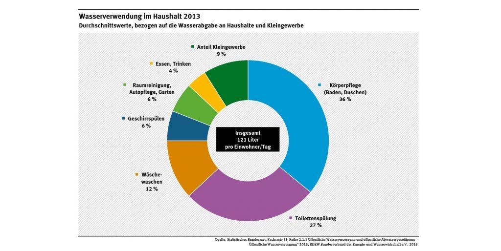 Das Foto zeigt eine Grafik, wofür wie viel Liter Wasser genutzt werden.